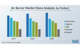 Air Barrier Market