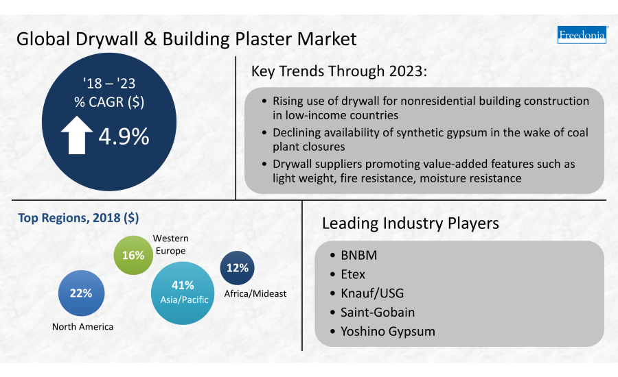 Global Drywall  Building Plaster infographic