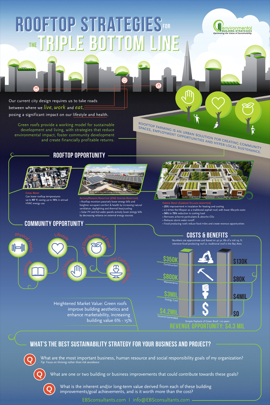 Green Roof CostBenefit Infographic EBS Green Roofs & Rooftop Strategies for the Triple Bottom Line