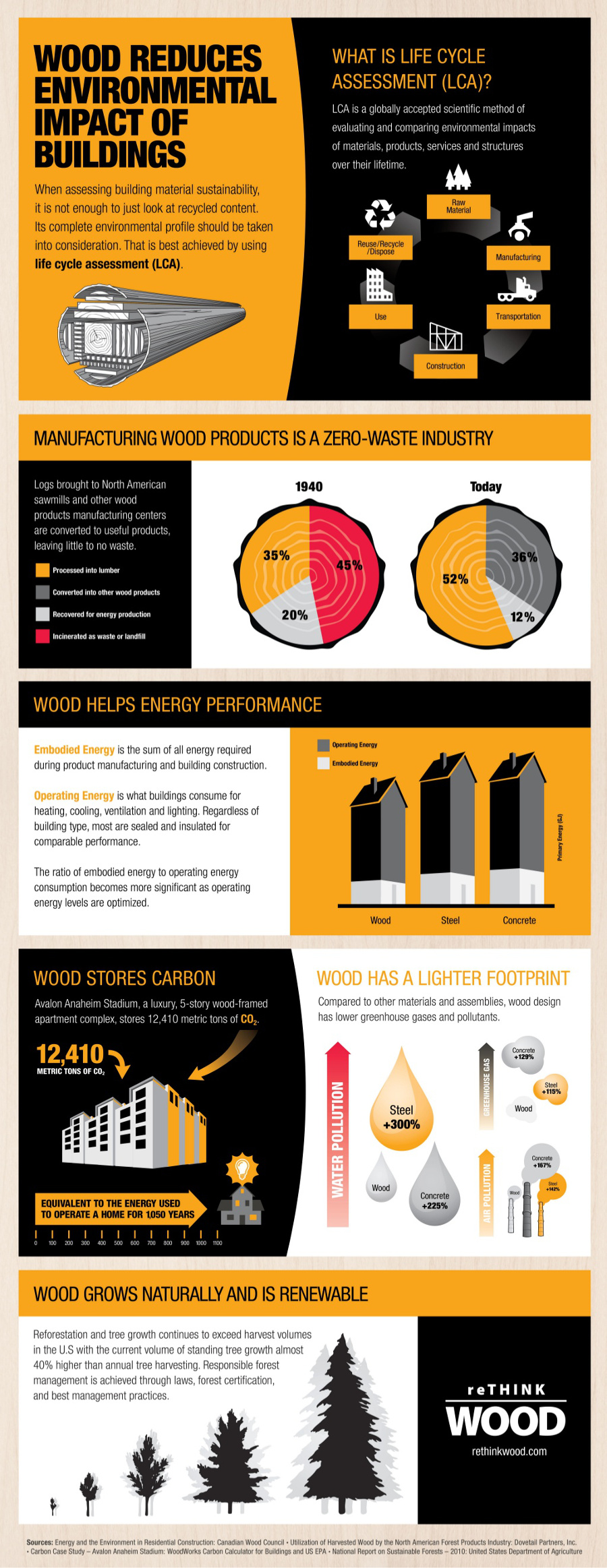 Rethink Wood infographic