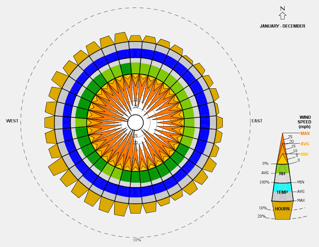 Annual Wind Rose For Indianapolis Indiana Usa Generated By Climate Consultant 6 0 Beta Climate Consultant Is Available Through The Department Of