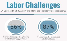 labor challenges