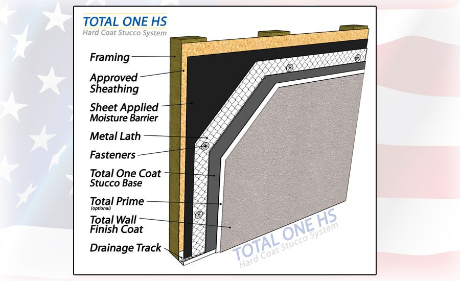 Total One HS - Hard Coat Stucco System