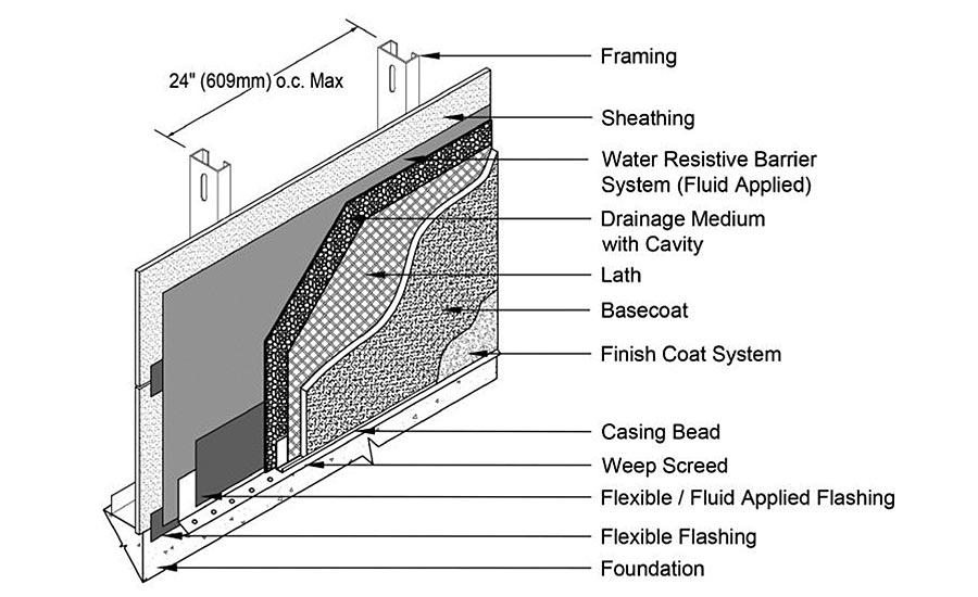 Rainscreen Stucco Solutions 2017 10 01 Walls