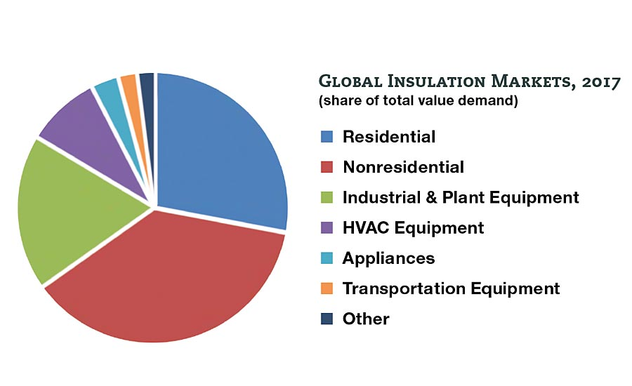 insulation demand