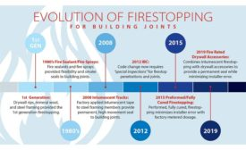 Evolution of firestopping