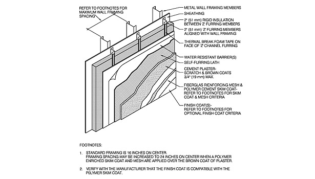 Continuous Insulation Or Is It Convoluted Insulation